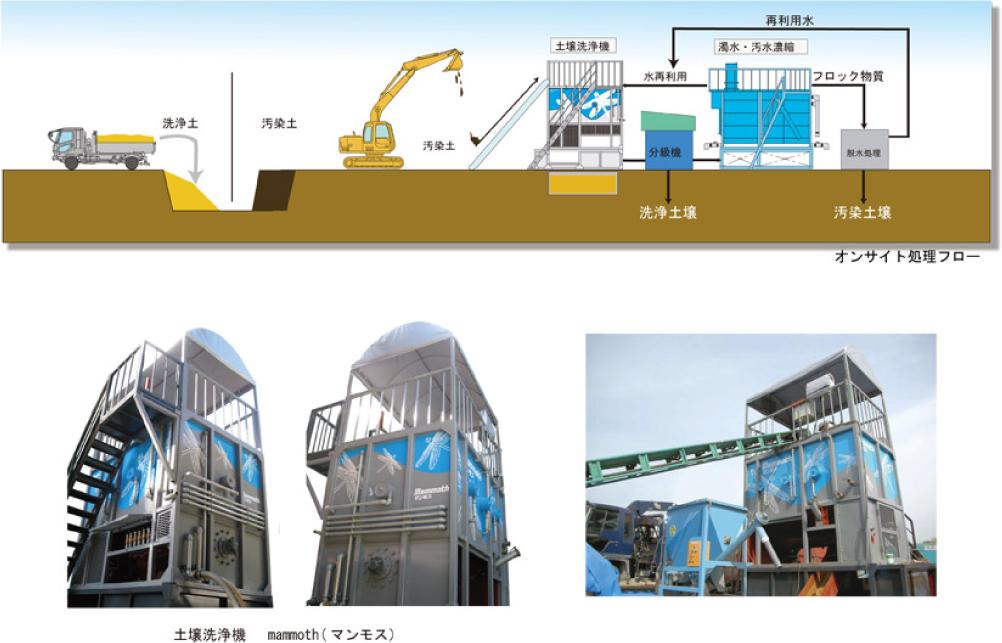 T.M.S.土壌洗浄システム
